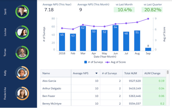 Customize Your Experience   Salesforce Financial Service Cloud